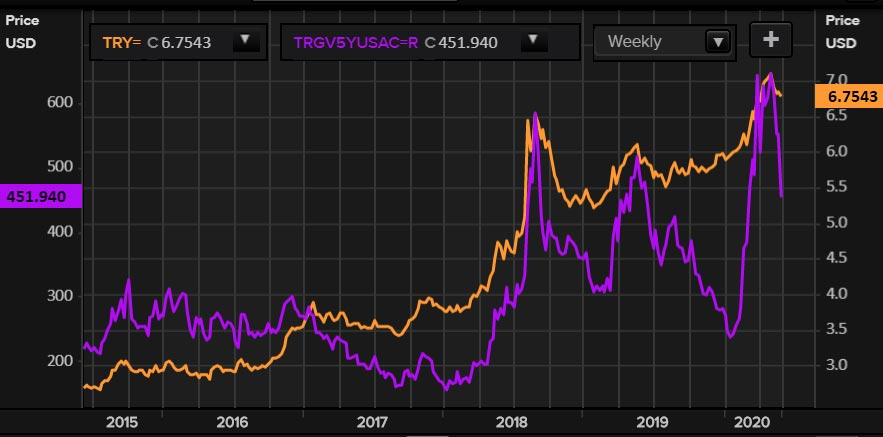 TRY and the 5-year Turkish sovereign credit default swap (CDS)