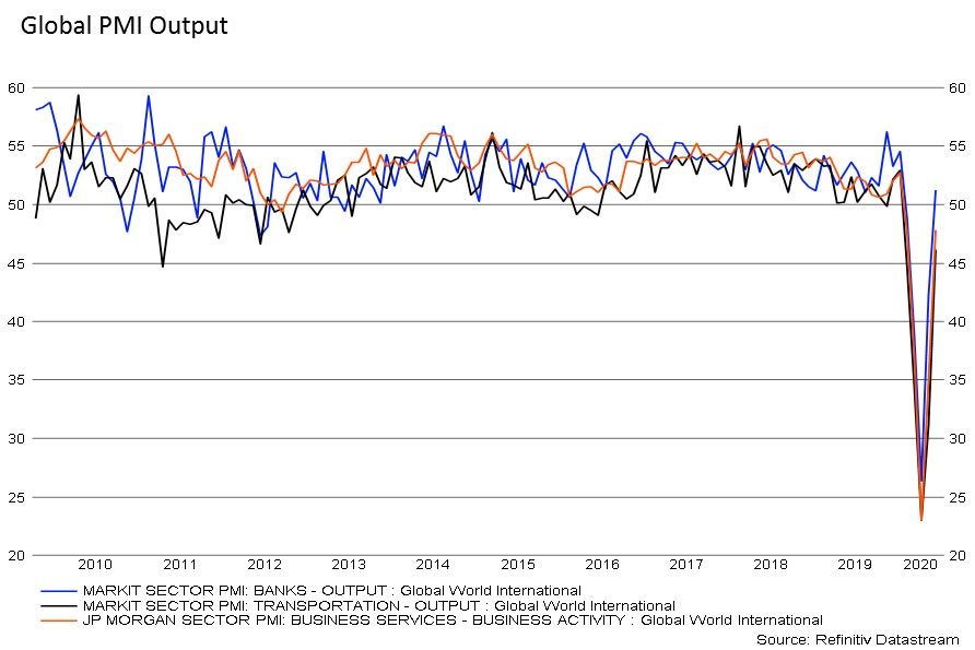 Global PMI output. COVID-19: Recovery or recession?