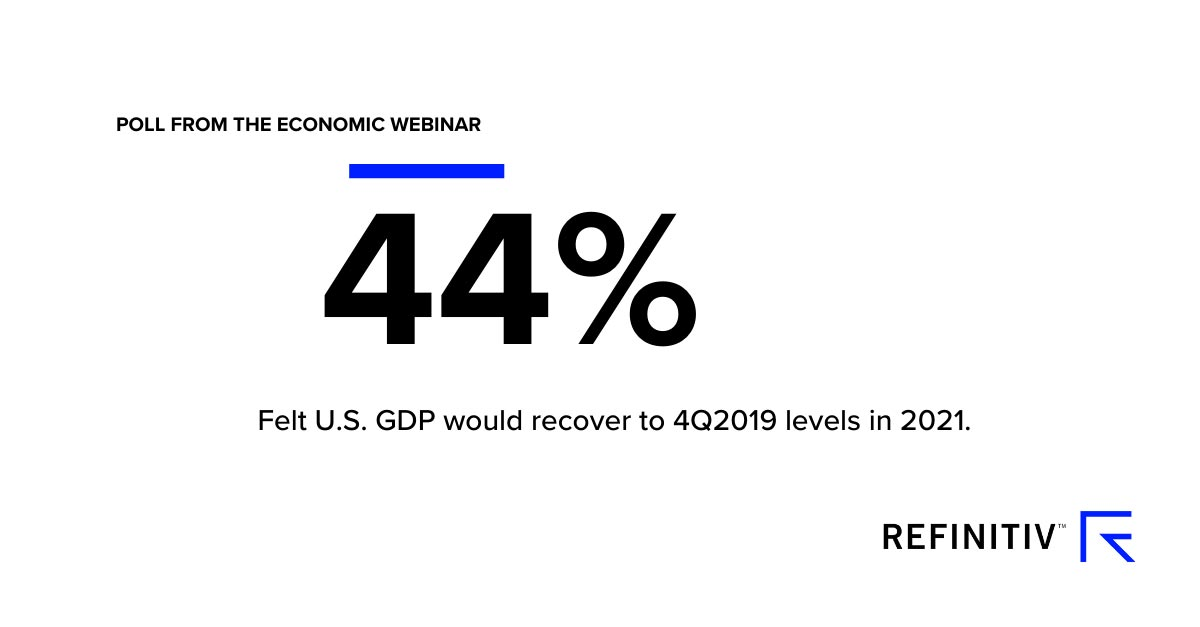 44 percent of economists felt U.S. GDP would recover by 4Q2021. COVID-19: Recovery or recession?