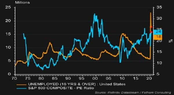 U.S. unemployment and S&P P/E Ratio: Stocks remain expensive in a weak underlying labor market