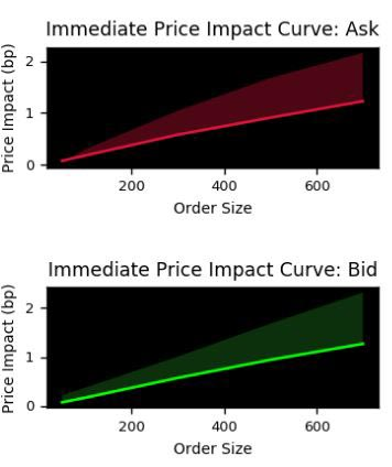Immediate price impact curves. Pursuing liquidity discovery with data science