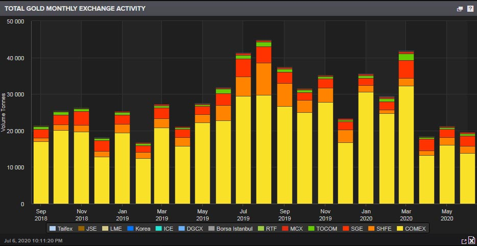 Gold exchange trading activity: Rise in exchange trading activity reflects underlying appetite for gold in Western markets