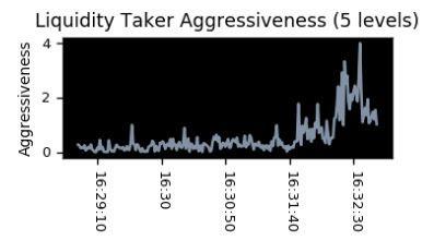 Liquidity taker aggressiveness