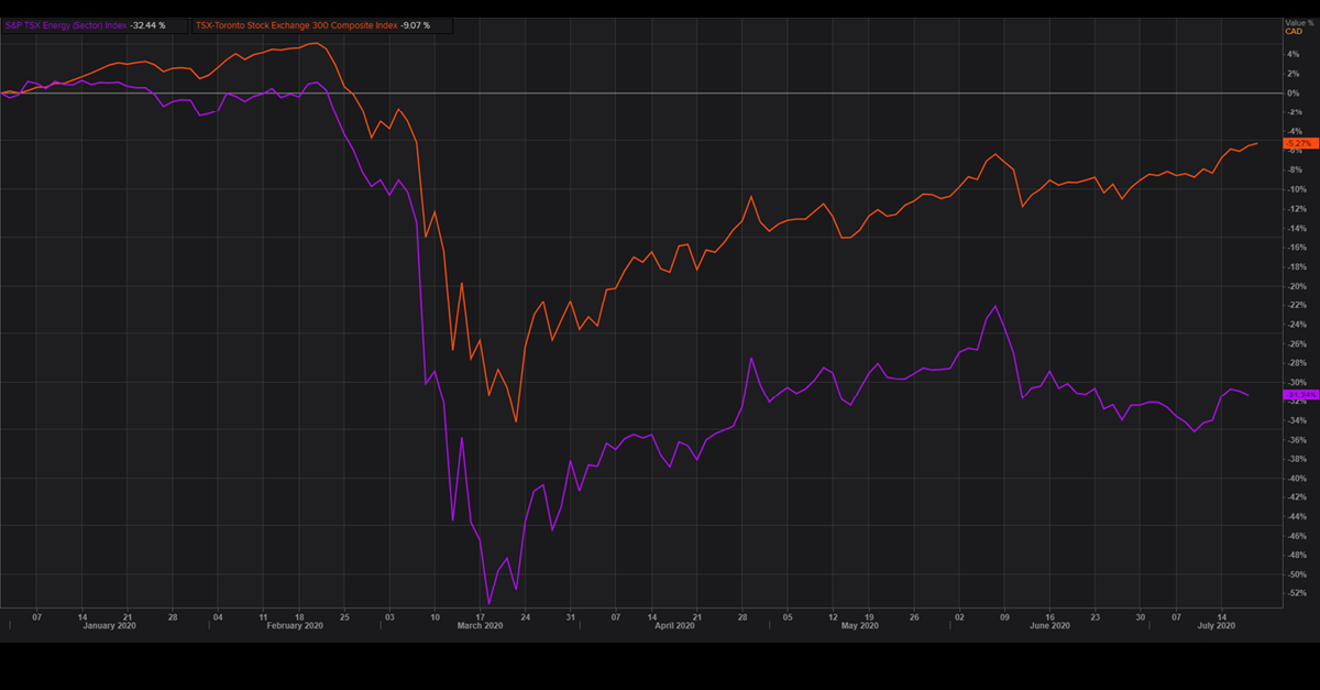 S&P TSX Energy (Sector) Index vs TSX Toronto Stock Exchange 300. What does the oil price rebound mean for Canadian energy?