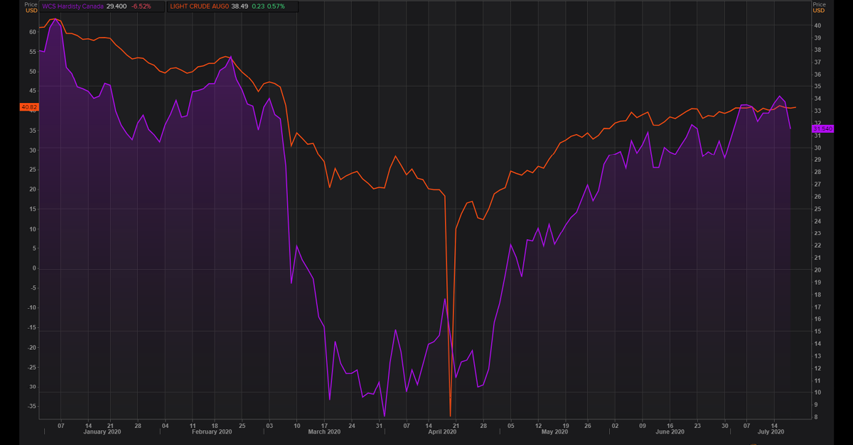 The WCS price vs. WTI price. What does the oil price rebound mean for Canadian energy?